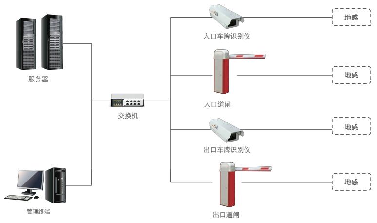 车牌识别系统结构